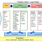 Dissertation writers and cipp model